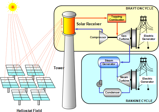 Integrated power solutions concentrated solar power also called concentrating solar power concentrated solar thermal and csp systems use mirrors or lenses to concentrate a large ccuart Choice Image