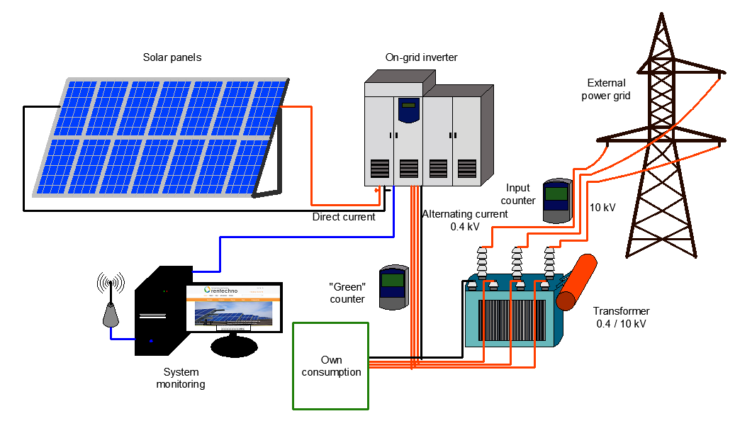 Two types of solar panels are used commonly, namely Mono-Crystalline ...